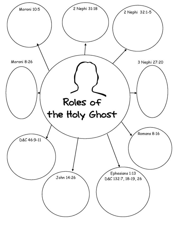 "{ Mormon Share } The Godhead~ ""what Are The Roles Of The Holy Ghost?"" Printable"