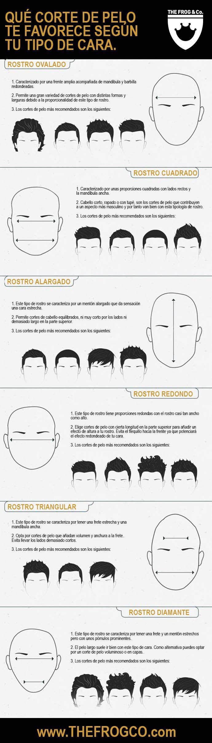 Corte de pelo hombre según forma de la cara o tipología de rostros masculinos.