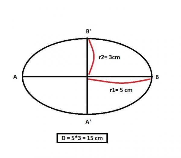Cómo determinar el área de un óvalo - 6 pasos - unComo