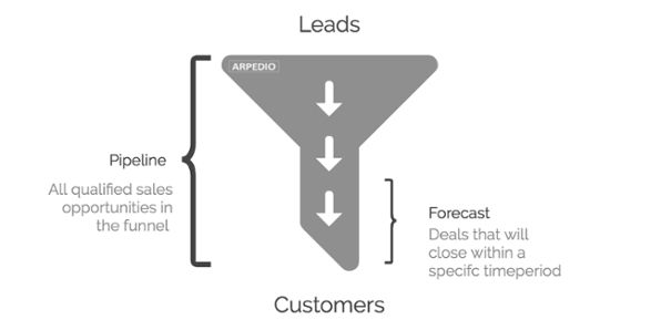 The difference between a sales forecast and a sales pipeline