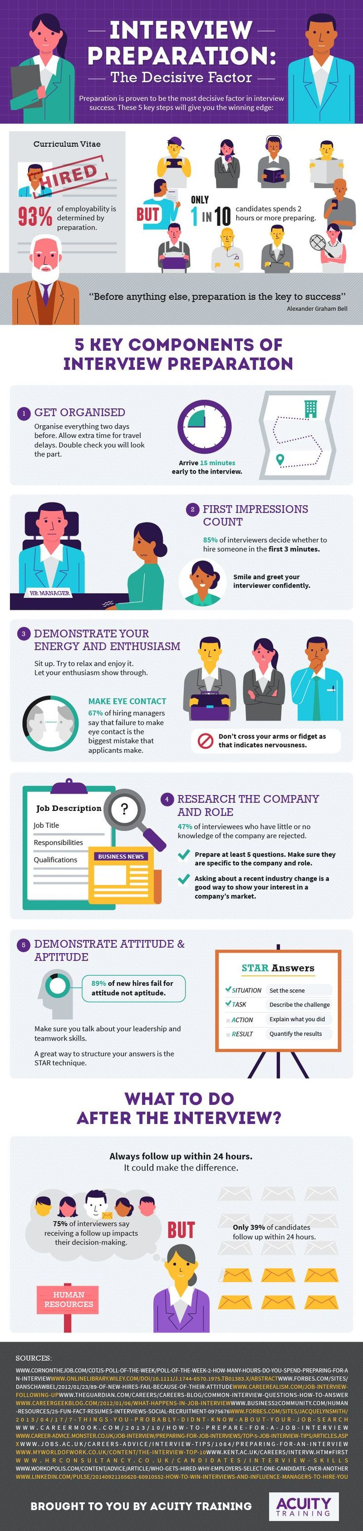 The Interview Preparation Infographic explains the key steps of interview preparation that will help you go into your next interview with the winning edge.