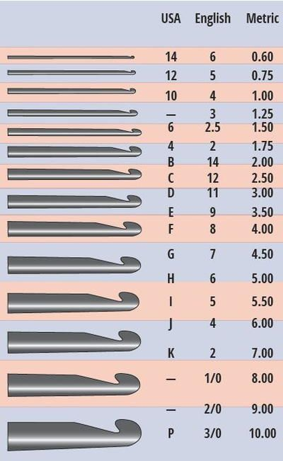 Crochet Hook Sizes Chart