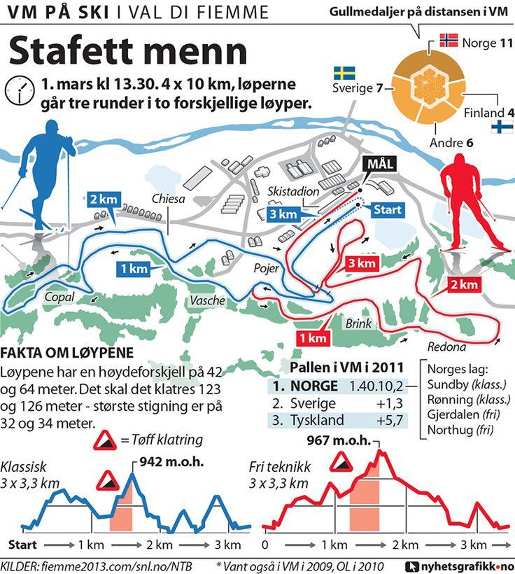 Nyhetsgrafikk, Marco Vaglieri • Val di Fiemme world championships, 2013