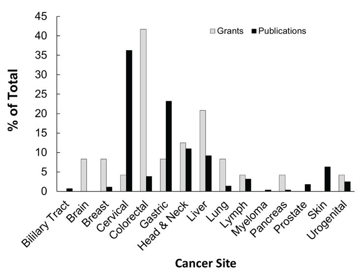 108 best International Journal of Cancer Research and Molecular - cancer researcher sample resume