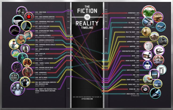 The Fiction to Reality Timeline: Timeline Infographic, Cool Gadgets, Real Life, The Real, Data Visual, Scifi, Reality Timeline, Stars Trek, Science Fiction