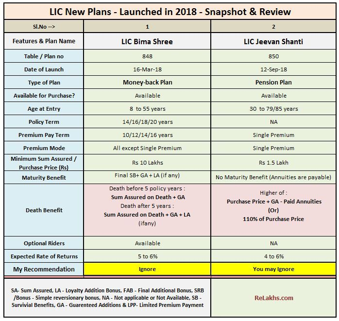 Lic New Plans List 2018 19 Features Review Snapshot Of All The Plans Credit Card App How To Plan Types Of Planning