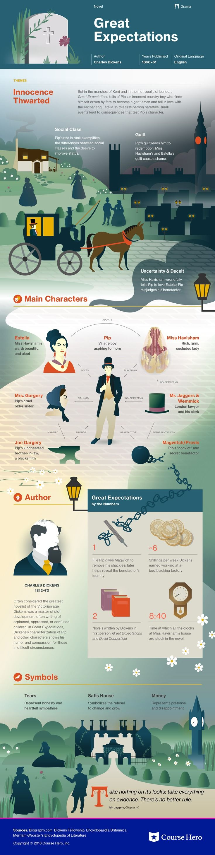 This @CourseHero infographic on Great Expectations is both visually stunning and informative!