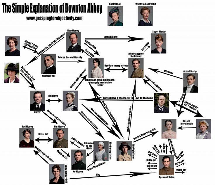 Downton Abbey, the Diagram.  (Now with a Printable Version)