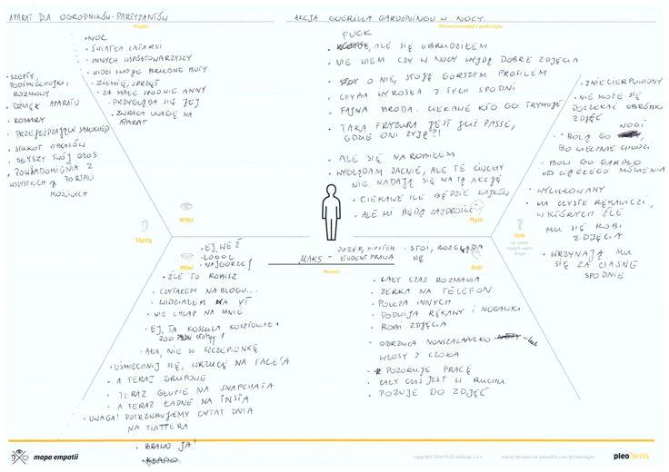 Mapa empatii persony Maksa - studenta zarządzania.