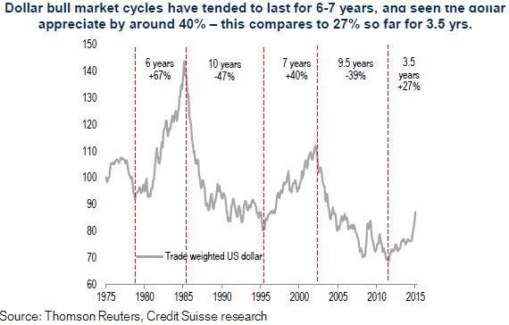 Dollar cycles