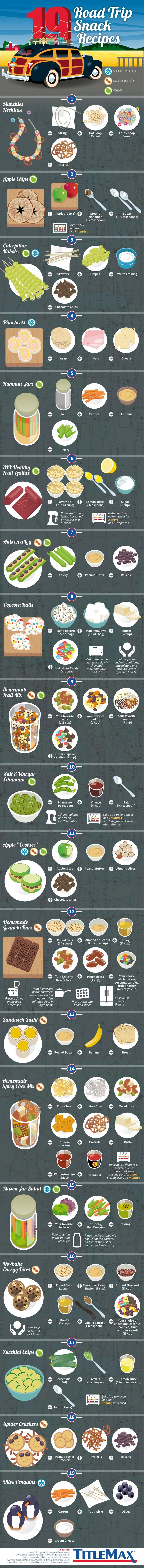 Traveling can go tough on your appetite because of the unexpected and uncertain intervals between your meals. It may end up ruining your health, why is why you must always have some food handy at any given moment; especially if you love traveling and are always on the go. Here are 19 creative snack recipes for your road trip, some of which are even vegan! Infographic by – TitleMax