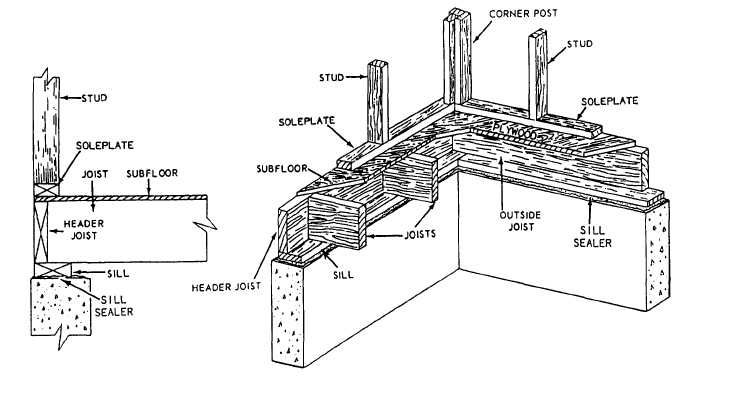 Sole plate (not sill!) attachment for pier and beam