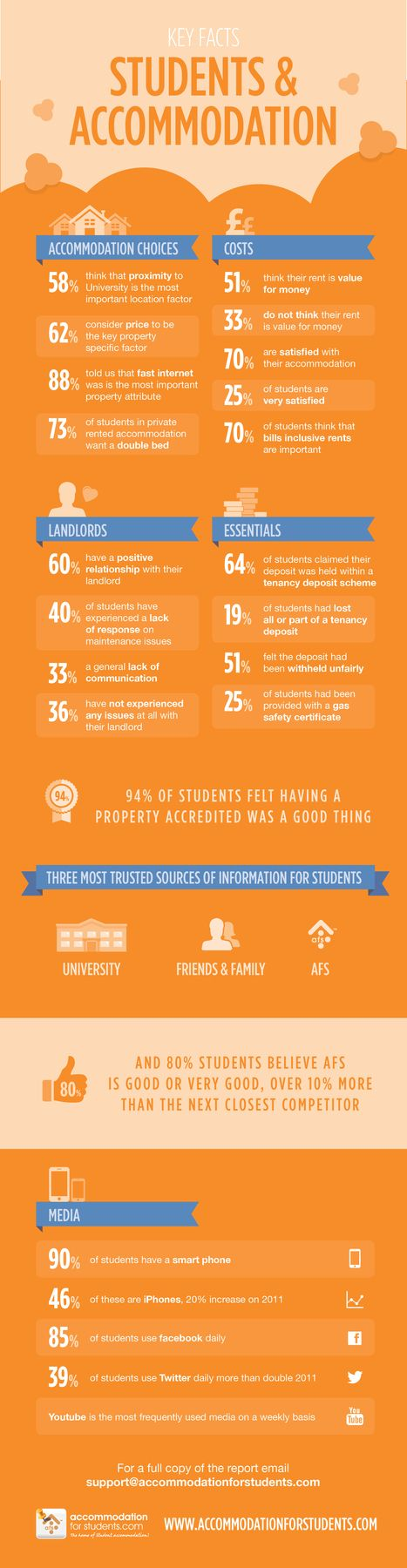 Student Accommodation Infographic. Helps with marketing/ creating adverts. Internet connection v important.