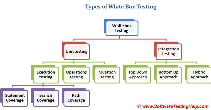 White box testing types