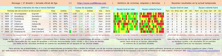 #FÚTBOL #NORUEGA #apuestas #pronósticos #picks Valiosa información 1-X-2. #Software Premium! Bet: http://www.losmillones.com/software/apuestas.html
