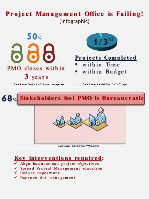 Best Pmo Images On   Project Management Career And