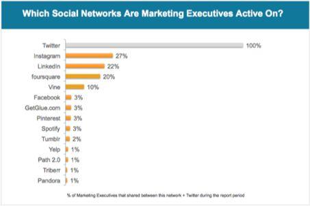 Marketing Executives Turn to Vine More than Pinterest and Tumblr