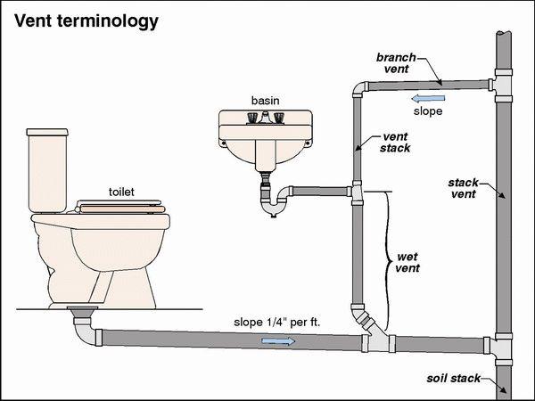 Plumbing Plans   Kitchen Sink Plumbing Diagram Of Pipeline Design. Under Bathroom Sink Plumbing Diagram   Rukinet com