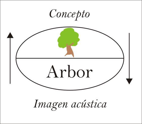 ferdinand saussure estructuralismo pdf