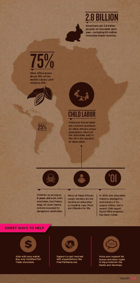 Do you know about the dark side of your Easter Bunny #chocolate? Great infographic via Elephant Journal & Walden Hyde #FairTrade