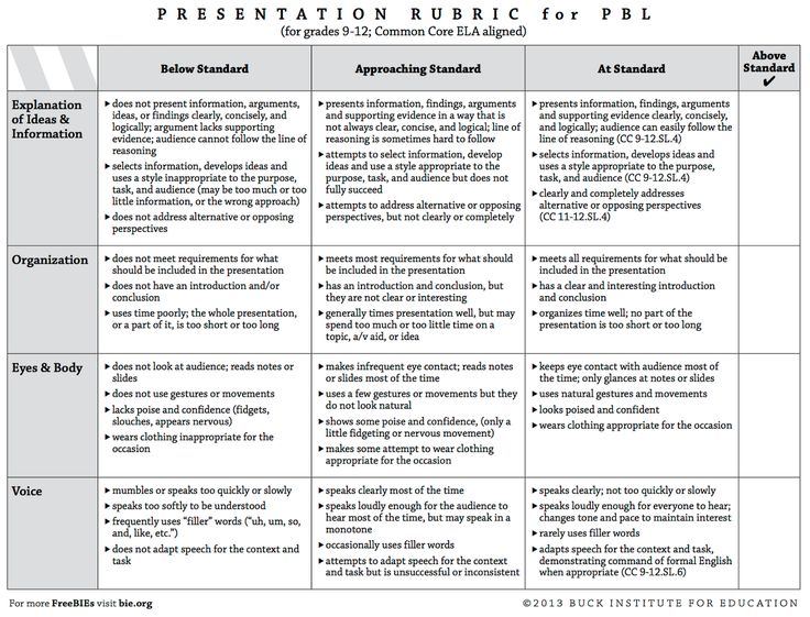 4 Great Rubrics to Develop Students Presentations and Speaking Skills ~ Educational Technology and Mobile Learning