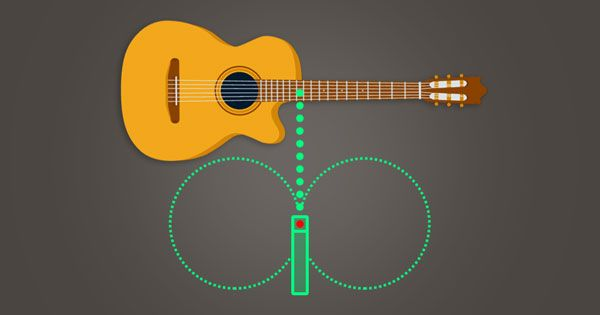 An Image Of A Microphone With A Cardioid Polar Pattern Aimed At A Guitar And Stacked On Top Of A Microphone With A Figure Guitar Guitar Tuning Acoustic Guitar