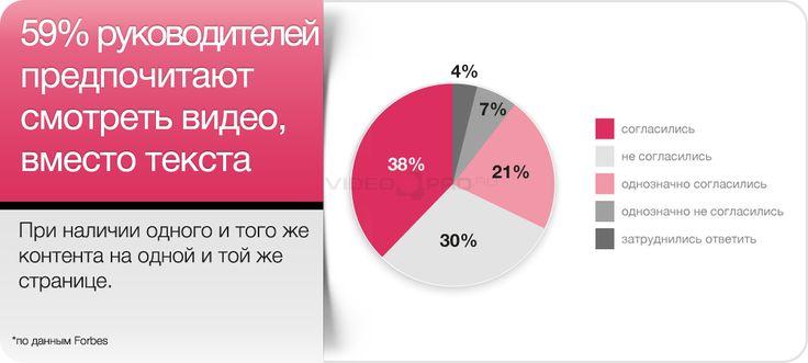 59% руководителей, предпочитаю смотреть видео вместо текстов