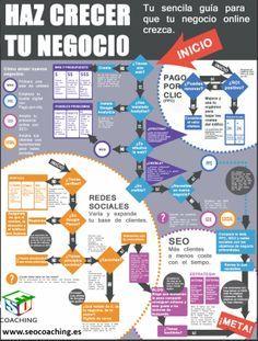 Cómo hacer crecer tu negocio online #infografia #infographic #marketing Ideas Negocios Online para www.masymejor.com