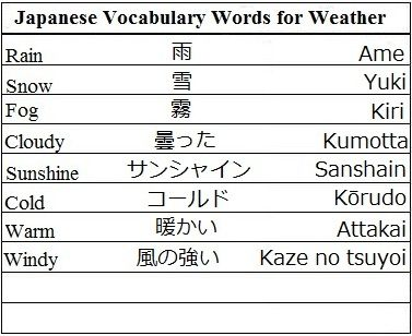 japanese vocabulary - Google Search