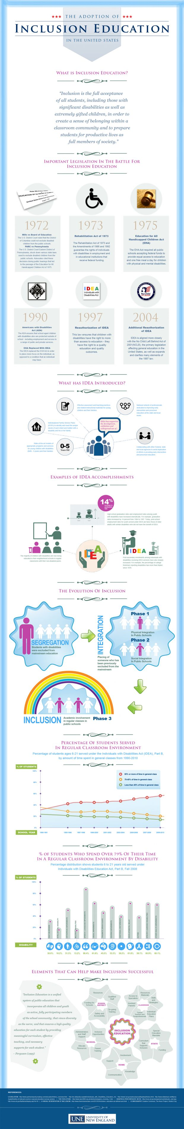 """The Adoption of Inclusion Education in the United States""  (#INFOGRAPHIC)"