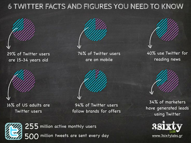 twitter, facts, infographics