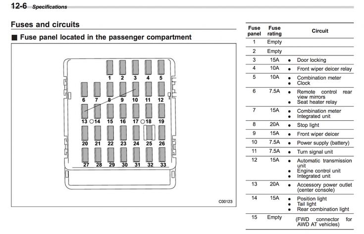 Subaru Engine Fuse Box Diagram in 2020 | Fuse box, Subaru ...