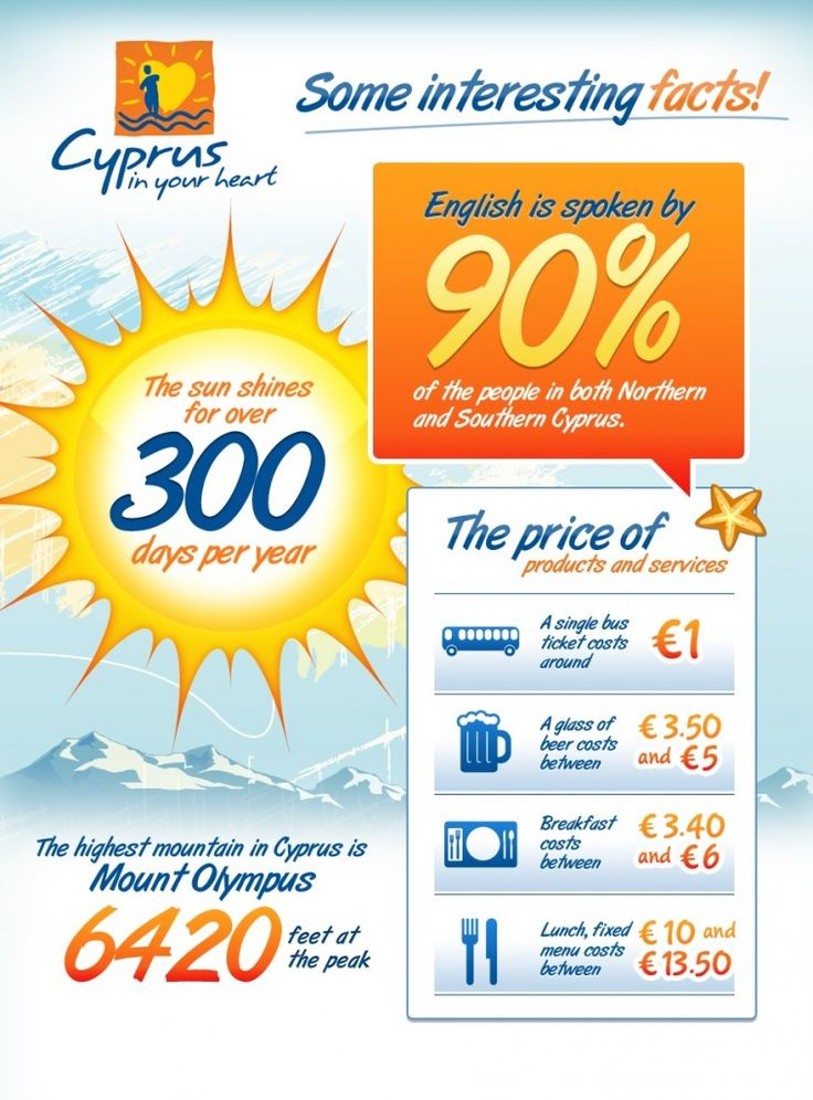 Interesting facts about Cyprus [Infographic]