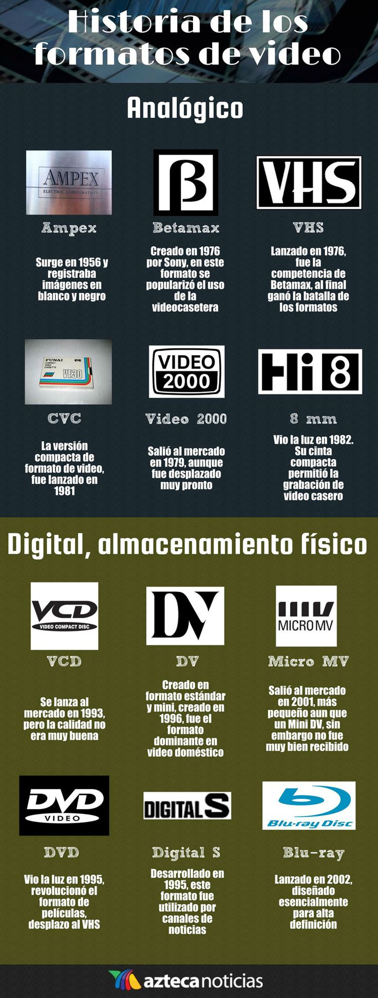 Historia de los formatos de video #infografia