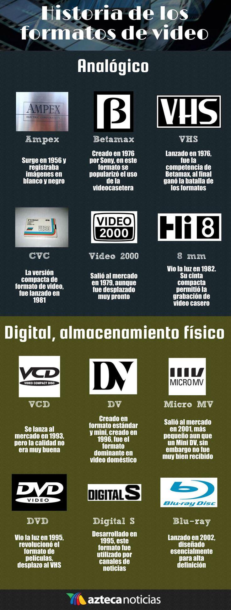 Historia de los formatos de video #infografia