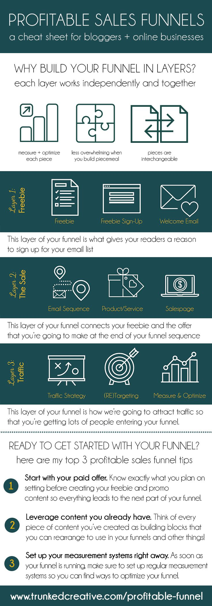 The cheat sheet to a profitable sales funnel for your blog or business! Learn how to reach the right people, effortlessly drive traffic and sales, and secure passive income easily and without overwhelm. From Hailey Dale of Trunked Creative.