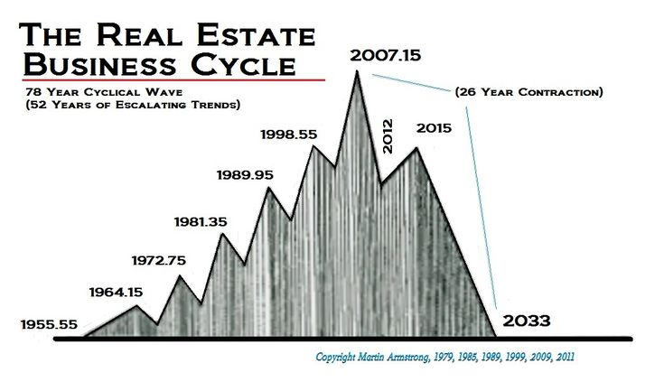 realestate-cycle.jpg (1047×617)
