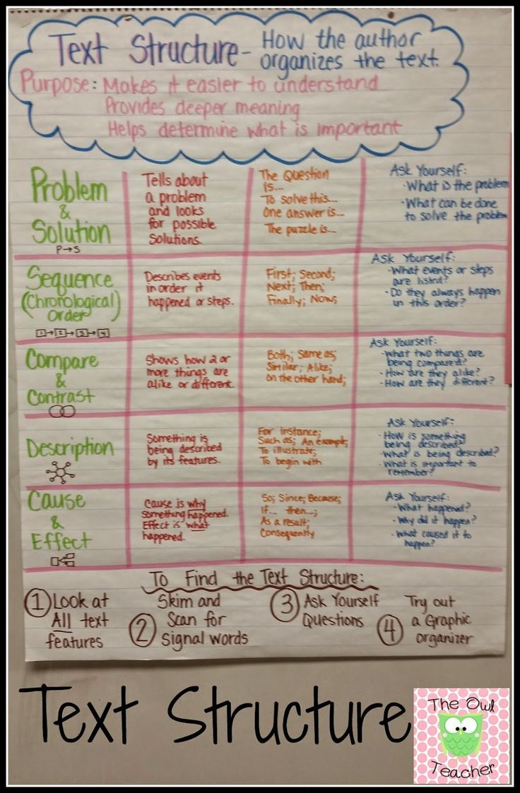 Nonfiction Text Structure Anchor Chart Spicing Uprmational Text  Structure Plus An Explanation On How