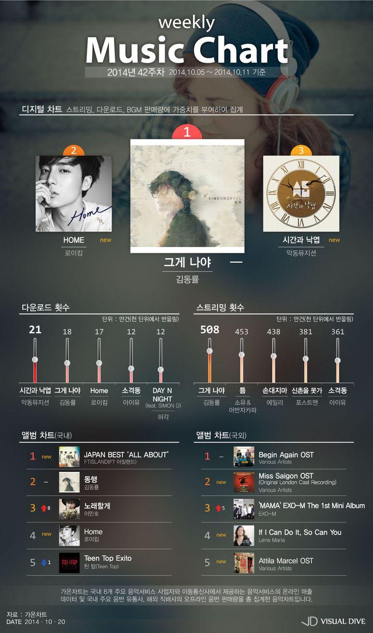 2014년 42주차 주간 뮤직차트 [인포그래픽] #musicchart / #Infographic ⓒ 비주얼다이브 무단 복사·전재·재배포 금지