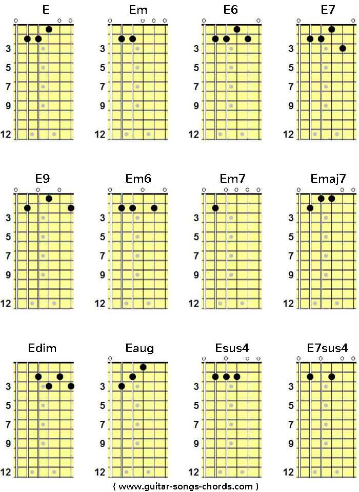E Gitarrenakkorde E Gitarrengriffe E Guitar Chords My