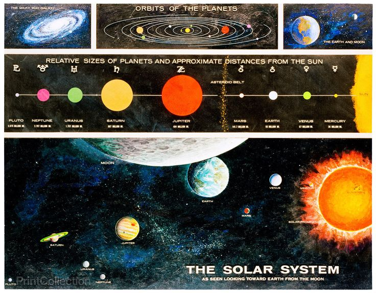 solar system relative distances in - photo #8