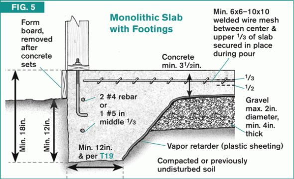 Code Check - monolithic slab in 2019 | Slab foundation ...