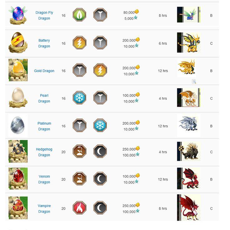 14 Best Dragon City Charts Images On Pinterest
