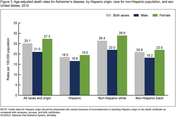 an analysis of alzheimers disease in the united states This analysis of data from the health and retirement study estimated kawas c projections of alzheimer's disease in the united states and the public health.