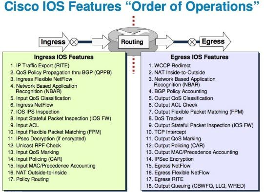 What's the Order of Operations for Cisco IOS?