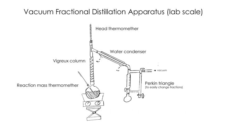 distillation and fraction distillation lab report Fractional distillation organic lab report 2953 words | 12 pages organic lab 1: fractional distillation discussion: with the purpose of the experiment being to identify the 30 ml of unknown liquid, the theoretical basis of simple and fractional distillation must be deconstructed and applied to the data obtained describing the liquid in question.