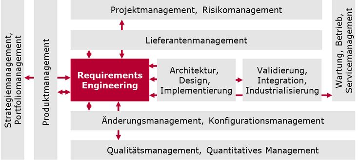 Requirements Engineering und Produktmanagement