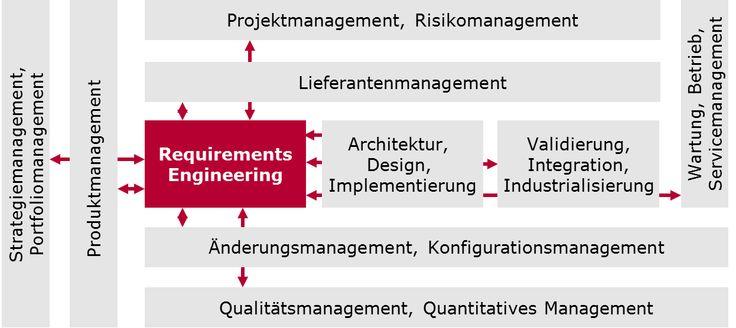 Requirements Engineering und Produktmanagement