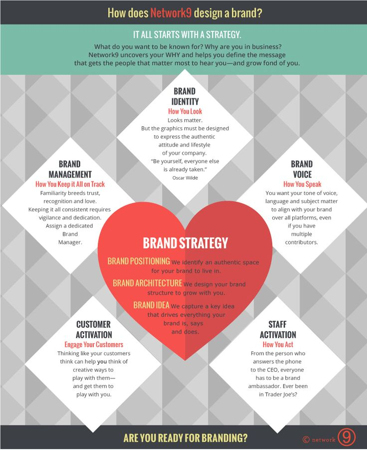 219 best Branding Strategies - infographic images on Pinterest - branding strategy