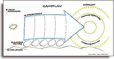 Gameplan Candsearch Com Cat Graphic Graphic Facilitation